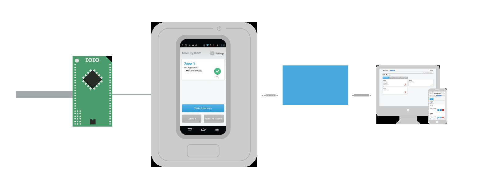 ה-IOIO קולט נתונים מהדמפרים ומעביר אותם לאפליקציית האנדרואיד הלוקאלית שמשמשת גשר להעברת הנתונים לענן. כך המשתמש יכול לגשת למכשיר הלוקאלי או מכל מקום אחר דרך המחשב או הטלפון הנייד.