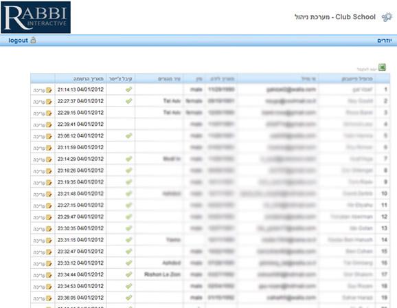 צילום מסך של מערכת הניהול אשר מציגה בזמן אמת את כמות הסריקות, פרטי הסורקים ובדיקה האם הסורק קיבל צ'ייסר.